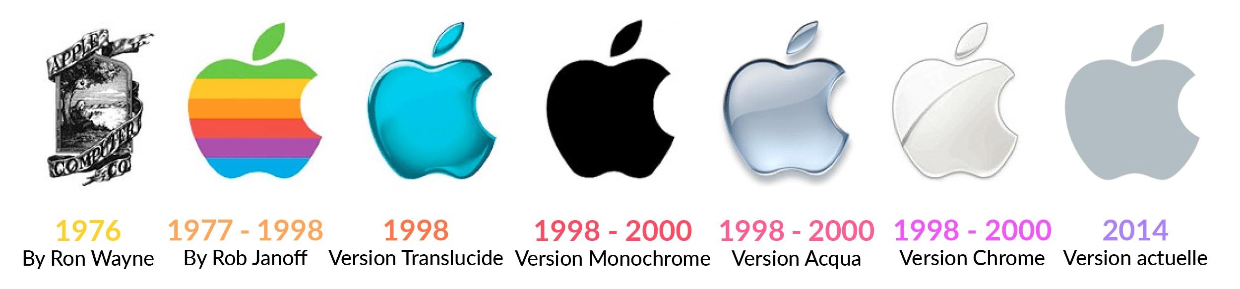 evolution charte graphique logo apple